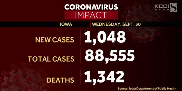 Hospitalizations spike as Iowa reports 1,048 new coronavirus cases, 18 additional deaths