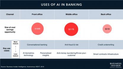 AI IN BANKING: Artificial intelligence could be a near $450 billion opportunity for banks - here are the strategies the winners are using