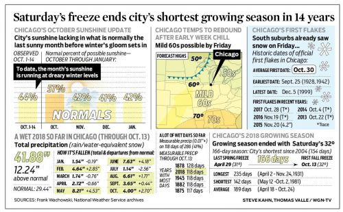 Saturday's freeze ends city's shortest growing season in 14 years