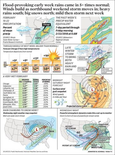 Flood-provoking early week rains came in 5+ times normal; Winds build as northbound weekend storm moves in; heavy rains south; big snows north; mild then storm next week