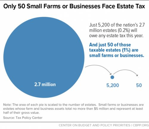 Cruz claims repealing the estate tax would benefit farmers and small businesses. That's not true