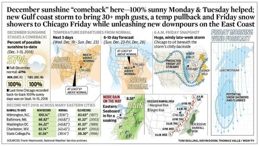 "December sunshine ""comeback"" here-100% sunny Monday & Tuesday helped; new Gulf coast storm to bring 30+ mph gusts, a temp pullback and Friday snow showers to Chicago Friday while unleashing new downpours on the East Coast"