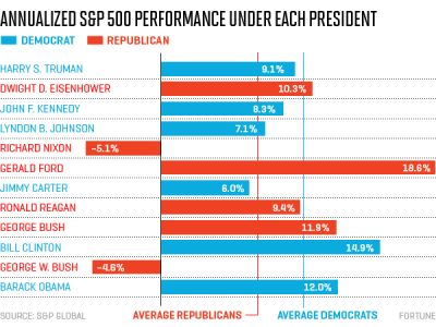 ThanksObama: Here's How Stocks Did During Obama's Presidency