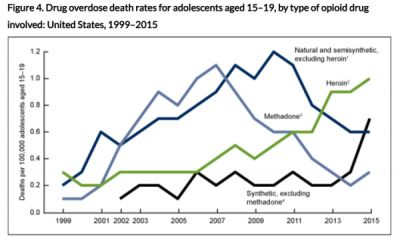These Opioids Are Killing an Increasing Number of American Teens