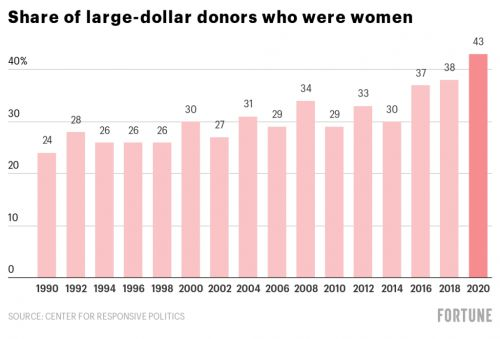Women are making more big political donations in 2020 than ever before. Here's why