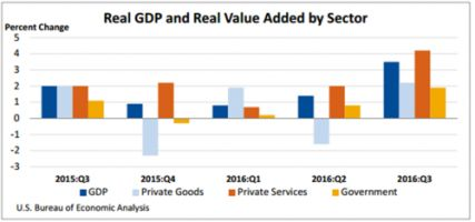 Gross Domestic Product by Industry: Third Quarter 2016