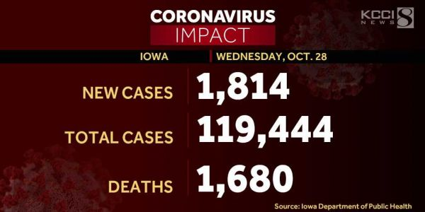 Nearly 600 Iowans hospitalized as 1,814 new COVID-19 cases reported