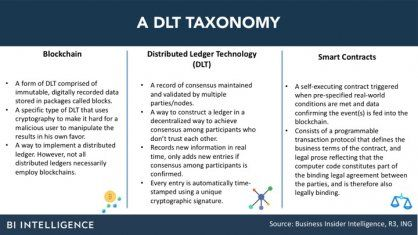 Beyond Bitcoin: Here are some of the new use cases for distributed ledger technology