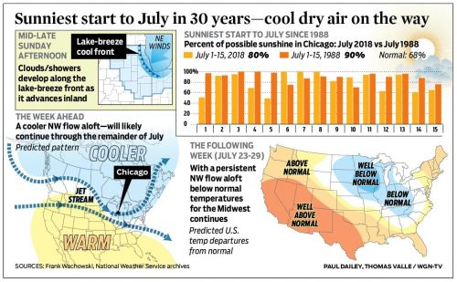 Sunniest start to July in 30 years-cool dry air on the way