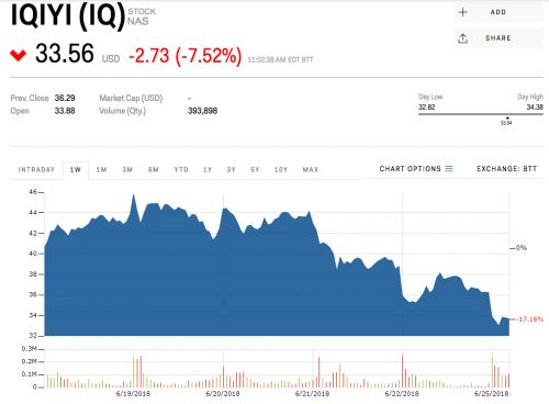 The Netflix of China is getting hammered for a 3rd straight day