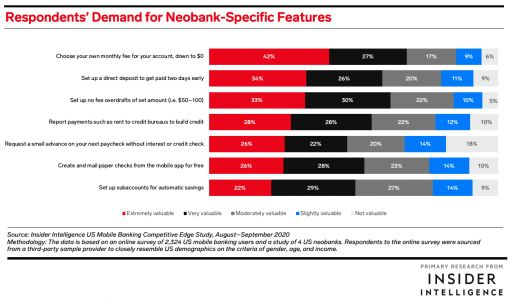 THE GLOBAL NEOBANKS REPORT: How 26 global companies are winning banking customers and pivoting from growth to profitability in a $27 billion market