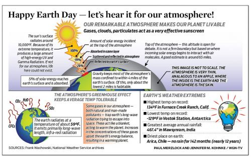 Happy Earth Day - le's hear it for our atmosphere!
