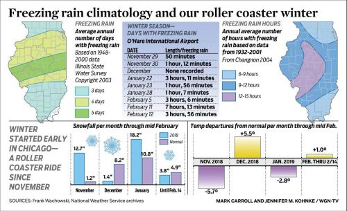 Freezing rain climatology and our roller coaster winter