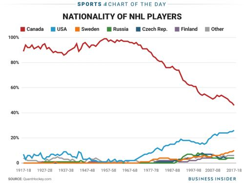 The NHL is on pace to have more American players than Canadian players in 11 years