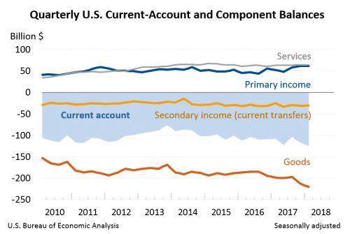 U.S. International Transactions, 1st quarter 2018 and annual update