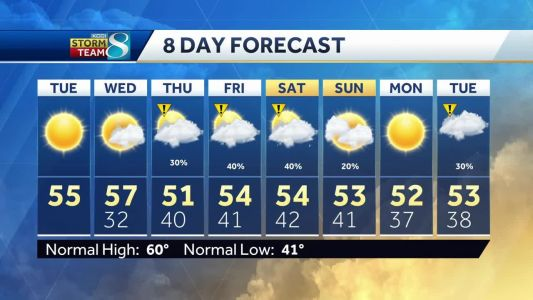 Changes ahead in the forecast