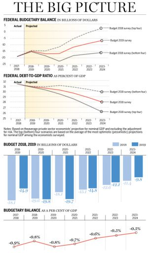 Andrew Coyne: Federal budget a testament to the pleasures of endless growth. Forget productivity, tax cuts or investment