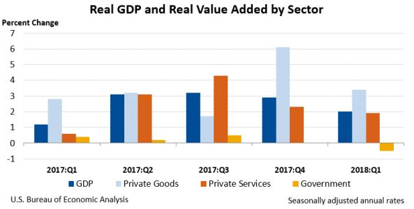 Gross Domestic Product by Industry, 1st quarter 2018