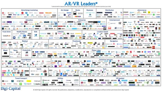 AR/VR early stage valuations soften, leading to investment and merger opportunities
