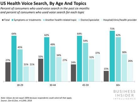 VOICE ASSISTANTS IN HEALTHCARE: An inside look at 3 emerging voice use cases healthcare providers can deploy to cut costs, build loyalty, and drive revenue