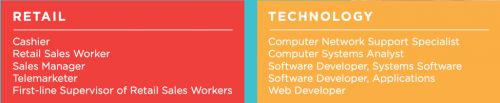 From Cashier to CTO: How Retail Prepares Workers for Careers in Tech