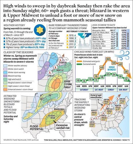 High winds to sweep in by daybreak Sunday then rake the area into Sunday night; 60+ mph gusts a threat; blizzard in western & Upper Midwest to unload a foot or more of new snow on a region already reeling from mammoth seasonal tallies
