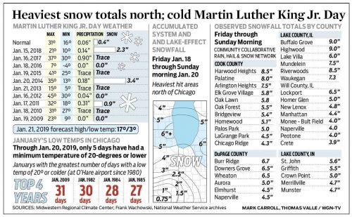 Heaviest snow totals north; cold Martin Luther King Jr. Day