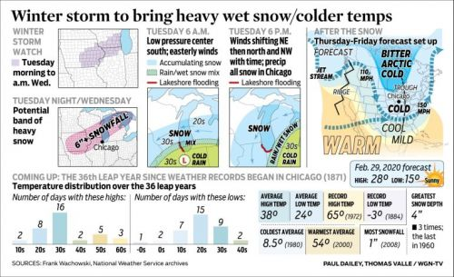 Winter storm to bring heavy wet snow/colder temps
