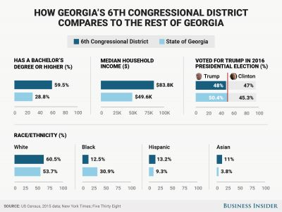 Why Georgia's 6th district race between Jon Ossoff and Karen Handel is so competitive