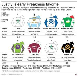 Preakness 2018: Post Positions, Latest Vegas Odds and Picks After Post Draw