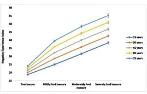Global Data Suggests Food Insecurity Can Impact Mental Health