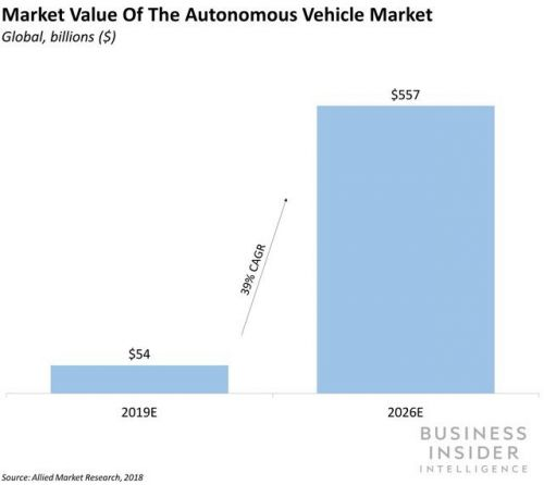 VW, Ford, Hyundai, and Uber are continuing their aggressive push into AVs