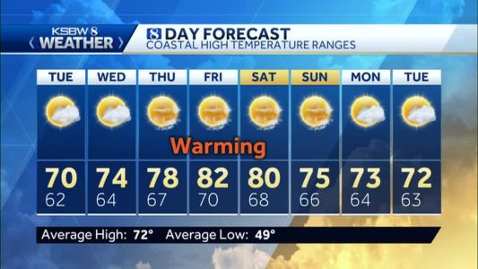 Cooler Temps Expected for Central Coast