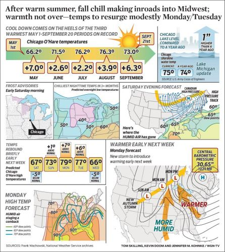 After warm summer, fall chill making inroads into Midwest; warmth not over-temps to resurge modestly Monday/Tuesday