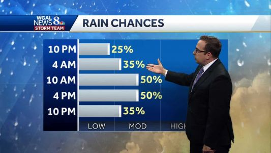 Rinse & Repeat: Daily Chances for Showers & T'Storms For Week Ahead