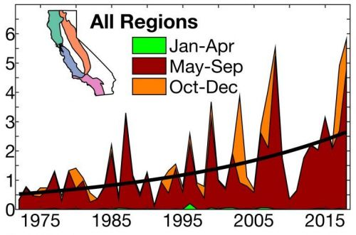 New study underscores link between climate change and wildfires