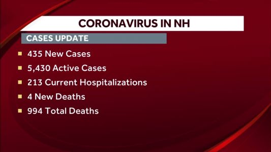 4 more Granite Staters die as COVID-19 hospitalizations continue to decline