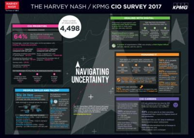 89% of CIOs are investing more heavily in innovation due to uncertainty