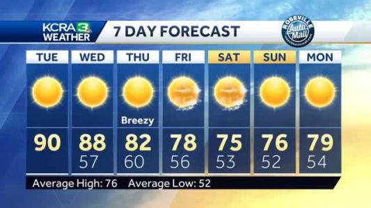 Still looking sunny and warm. When to expect a big dip in temps this week