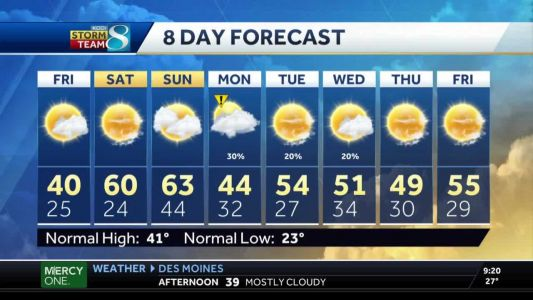 Sunny skies and 60s to welcome the weekend