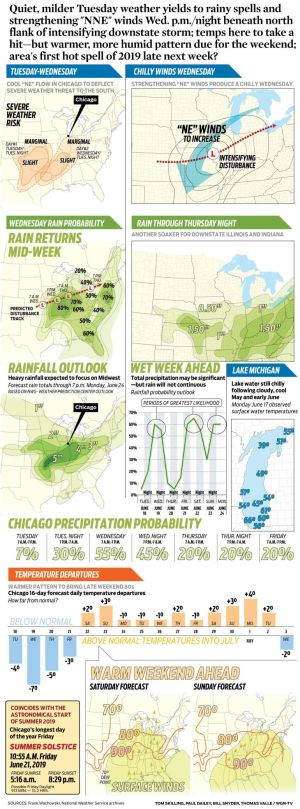 """Quiet, milder Tuesday weather yields to rainy spells and strengthening """"NNE"""" winds Wed. p.m./night beneath north flank of intensifying downstate storm; temps here to take a hit-but warmer, more humid pattern due for the weekend; area's first hot"""