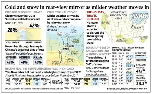 Cold and snow in rear-view mirror as milder weather moves in