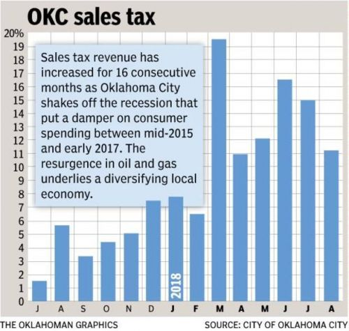 The Morning Brew: OKC sets sales tax record; Holt addresses scooter controversy