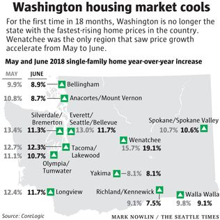 Washington state no longer has the nation's fastest-climbing home prices