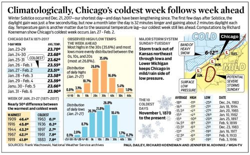 Climatologically, Chicago's coldest week follows week ahead