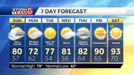 Video: Few scattered showers expected with breaks of sun