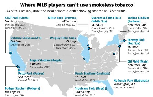 Proposal could ban Mariners, opponents from chewing tobacco at Safeco Field