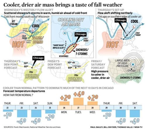 Cooler, drier air mass brings a taste of fall weather
