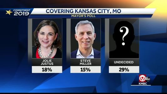 Independent poll shows KC's mayoral race wide open
