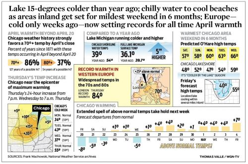 Lake 15-degrees colder than year ago; chilly water to cool beaches as areas inland get set for mildest weekend in 6 months; Europe- cold only weeks ago-now setting records for all time April warmth